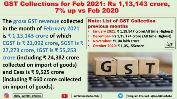 GST Collections for Feb 2021: Rs 1,13,143 crore, 7% up vs Feb 2020