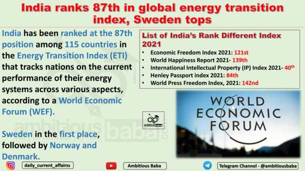 India ranks 87th in global energy transition index, Sweden tops