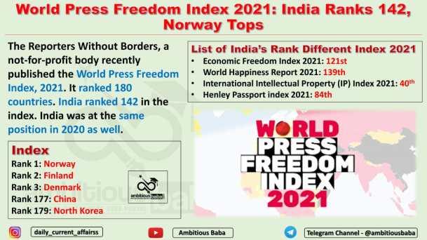 World Press Freedom Index 2021: India Ranks 142, Norway Tops