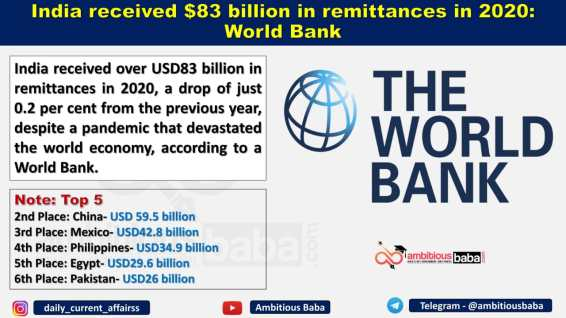 India received $83 billion in remittances in 2020: World Bank