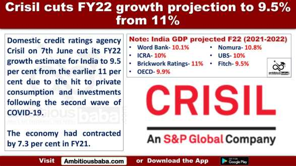 Crisil cuts FY22 growth projection to 9.5% from 11%