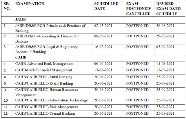 JAIIB CAIIB Exam Schedule Aug Sep 2021