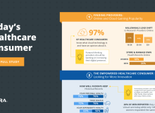 Healthcare Consumer Report