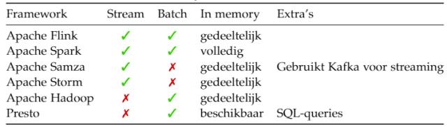 Ambrero IoT blog - Vergelijking frameworks