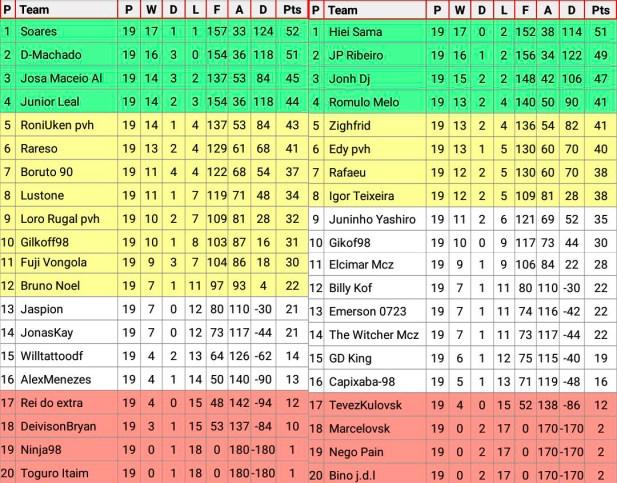 Tabela Kof Mania Champions League