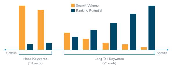 graph comparing head keywords vs. long tail keywords