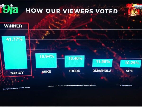 BBNaija Finale: How Nigerians Voted Their Favorite Housemates