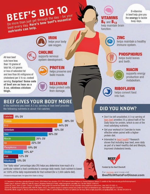 Infographic with nutritional facts about beef