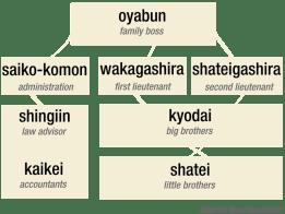 Yakuza_hierarchy