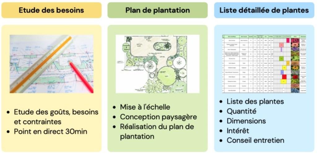 plan de massif par paysagiste en ligne