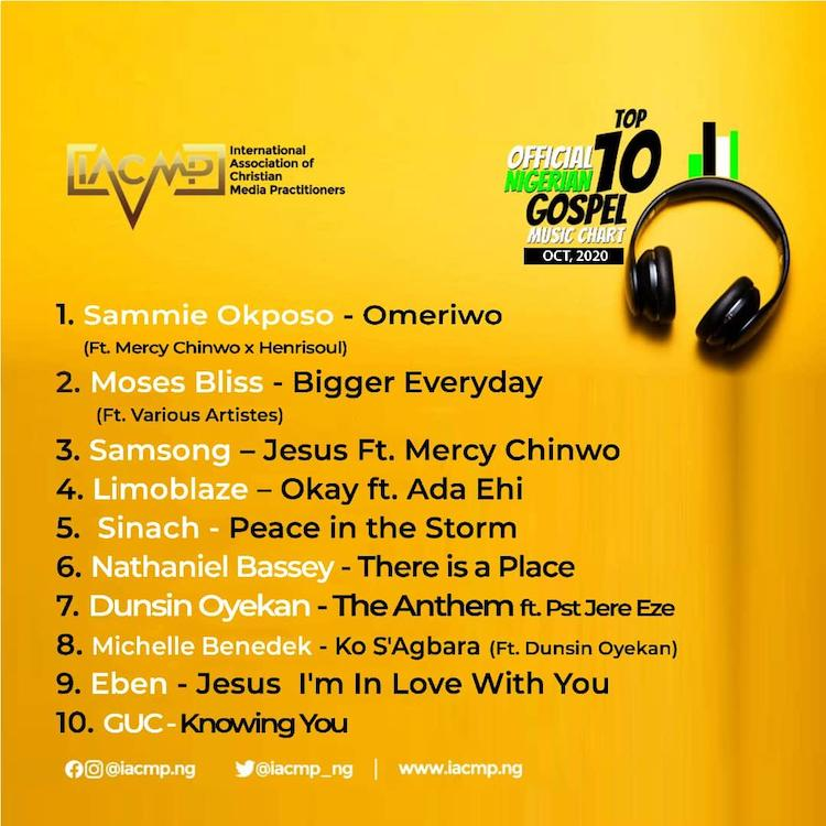 Nigerian Top 10 Gospel Chart, October 2020 – IACMP