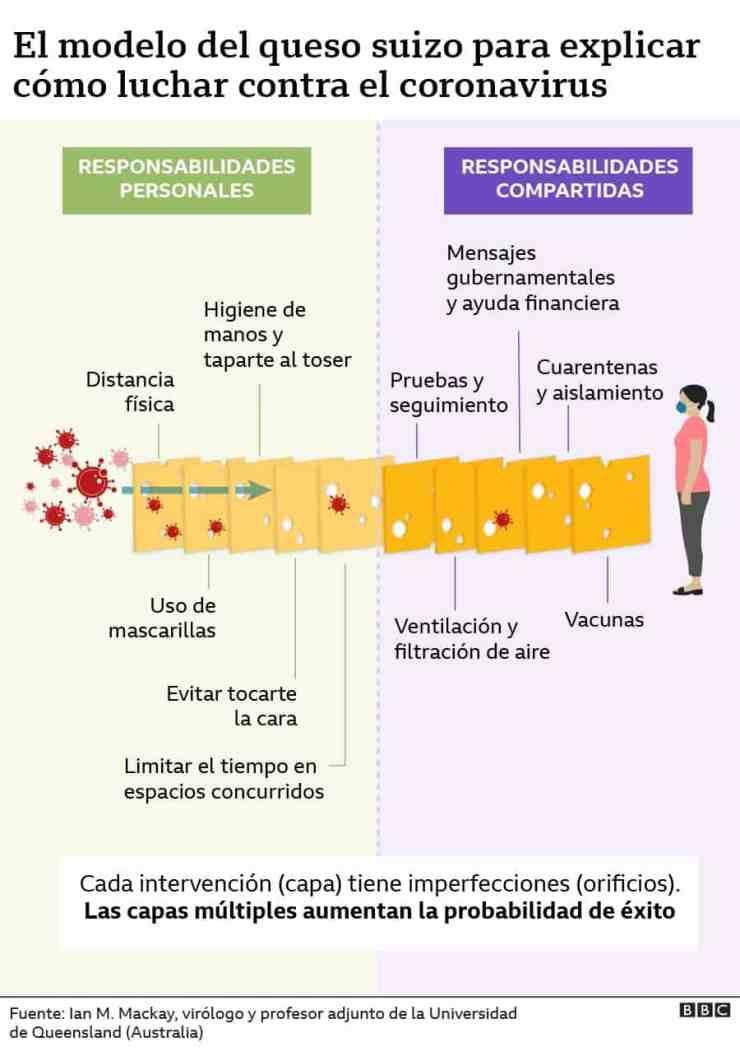 El modelo de queso suizo contra corona virus