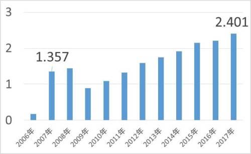 VYM 米国高配当株式ETFの分配金推移