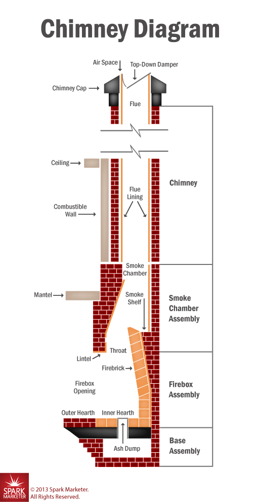 Fireplace Design fireplace diagram : Top Mount vs Throat Dampers - Portland OR - American Chimney & Masonry