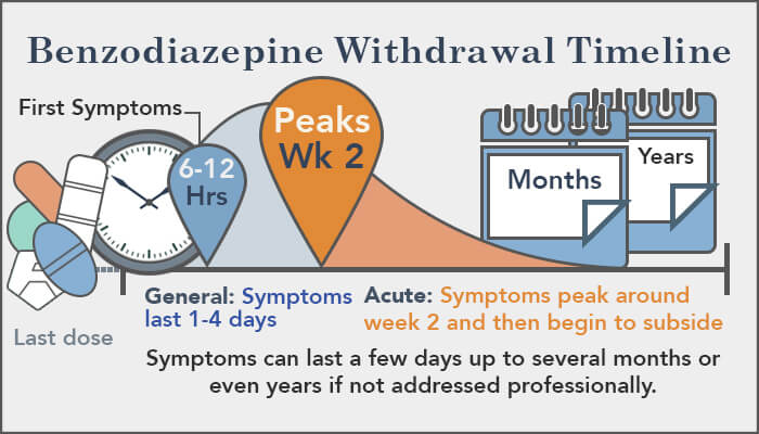 Acute Chart Post Time Withdrawal