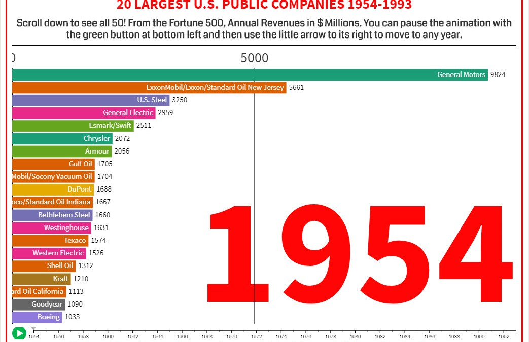 Dinosaur Age: Charting Giant Companies 66 Years Ago