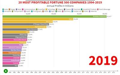 America's Highest Profit Companies 1994-2019