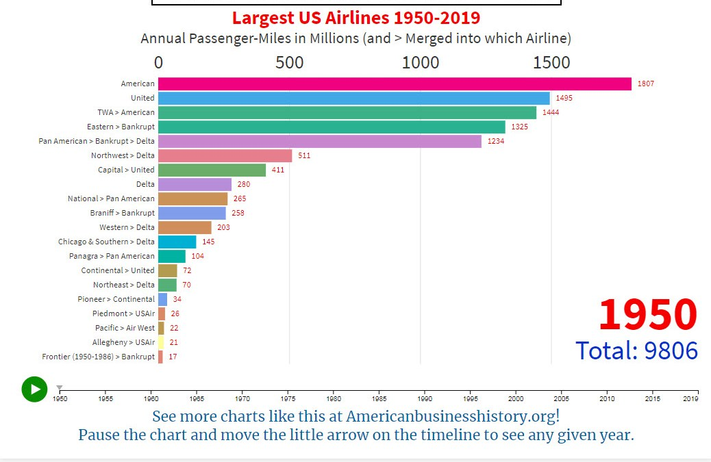America's Largest Airlines 1950-2019 in Two Animated Charts