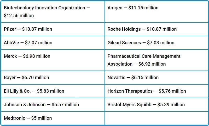 Big Pharma Lobbyists