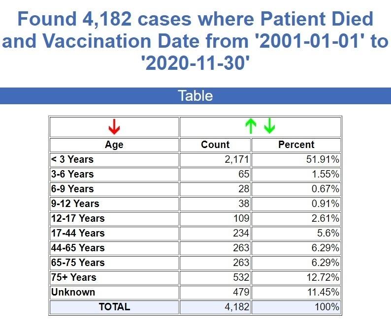 Vaccine Deaths Pre-Covid