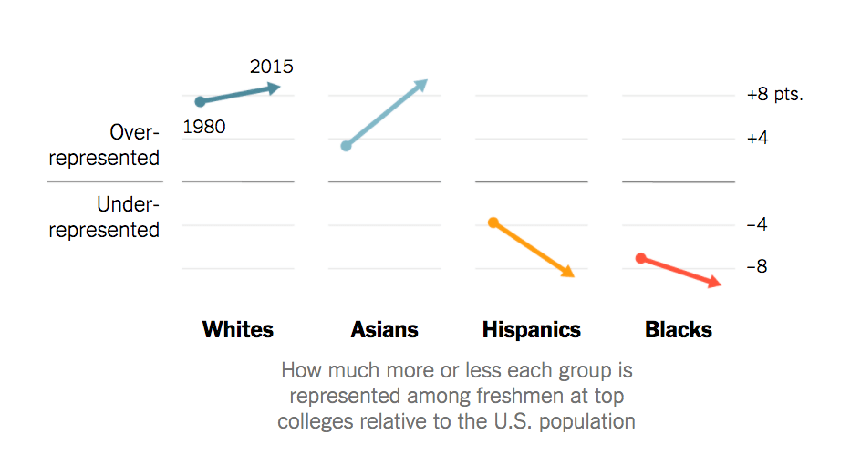 Blacks and Hispanics have become less represented at top colleges in last 35 years