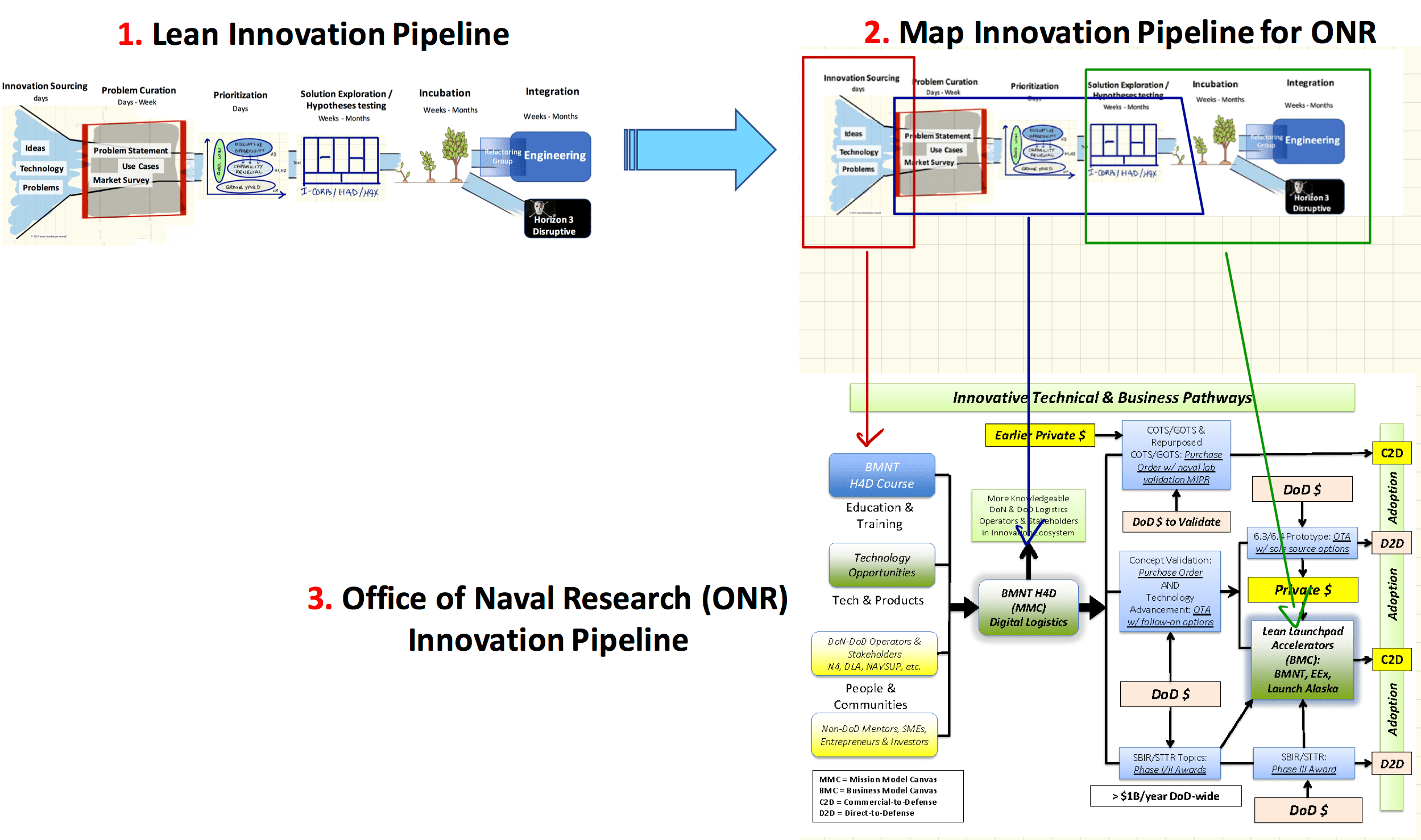 Lean Innovation Inside The Office Of Naval Research Onr