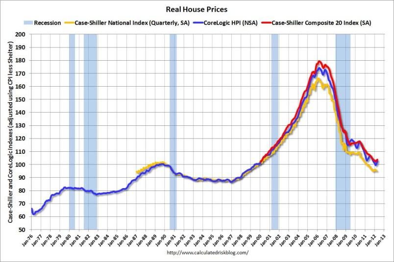 Картинки по запросу real estate usa prices