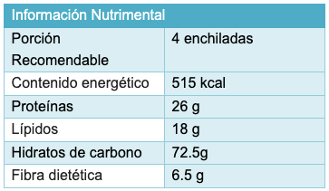 beneficios tortilla