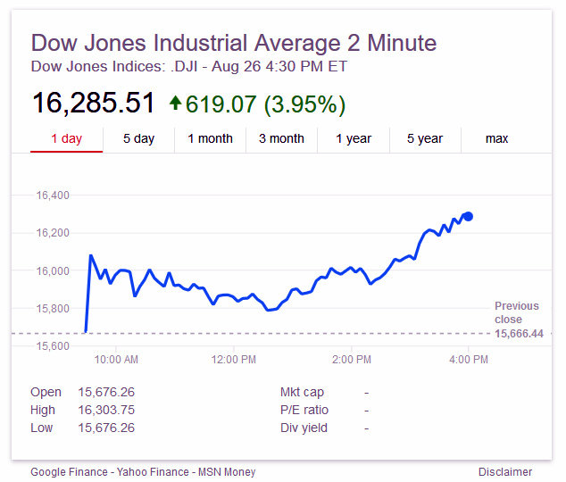 Markets Bounce Back With Dow Jones Average Up 619 Points