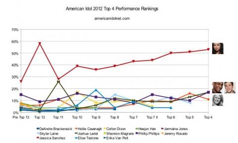 American Idol 2012 - Top 4 rankings