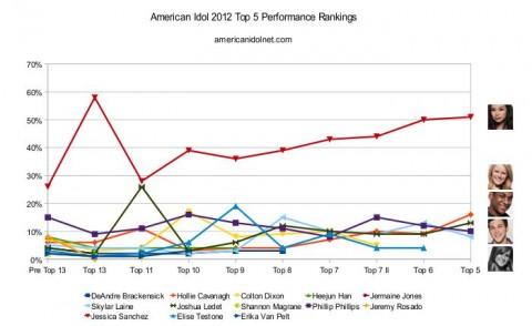 American Idol 2012 Top 5 performance rankings