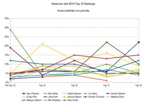 American Idol 2014 rankings - Top 10