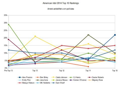 American Idol 2014 rankings - Top 10