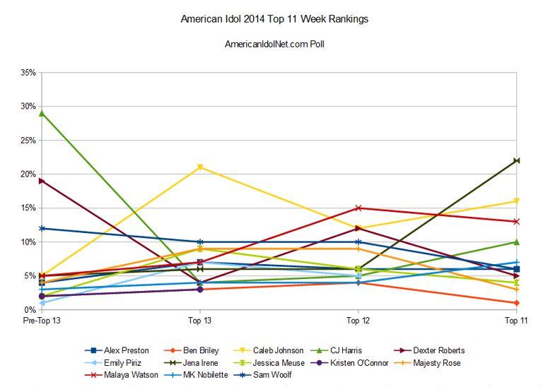 American Idol 2014 Top 11 Week rankings