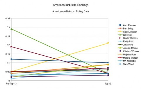 American Idol 2014 Top 13 rankings