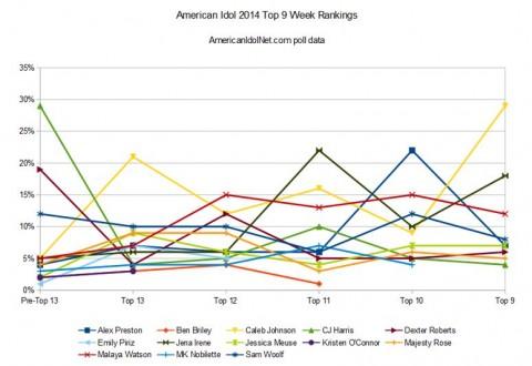 American Idol 2014 Top 9 rankings