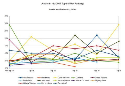 American Idol 2014 Top 9 rankings