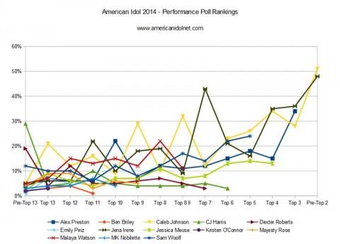 Top 3 popularity rankings on American Idol 2014