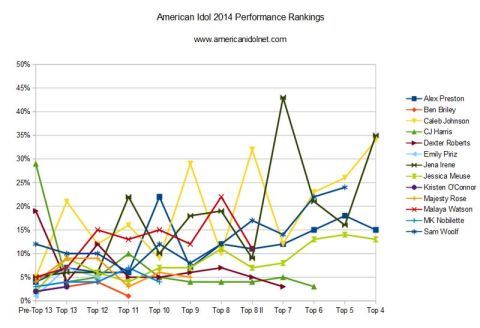 American Idol 2014 Rankings - Top 4 Week