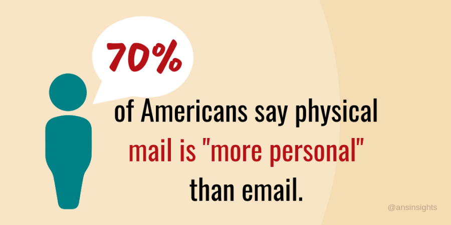 70% of americans say direct mail is more personal