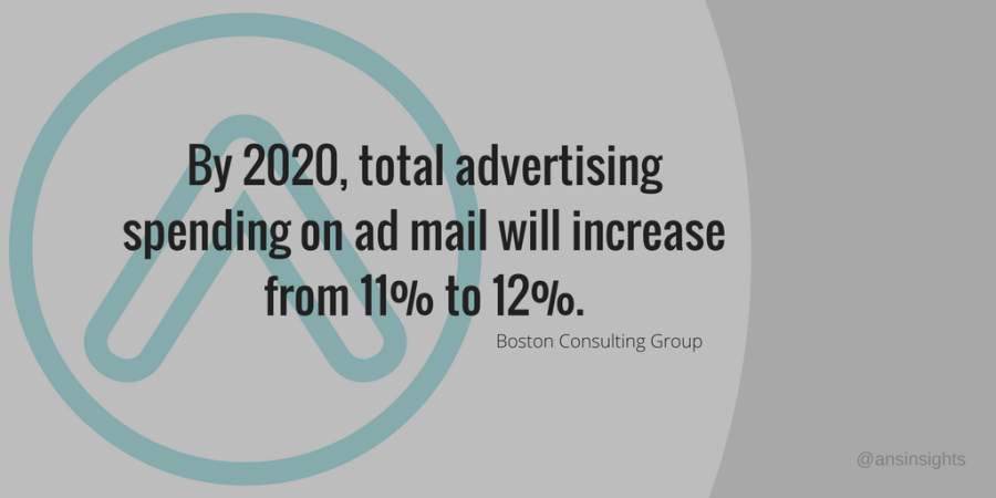 by_2020_total_advertising_spending_on_ad_mail_will_increase_from_11%_to_12%