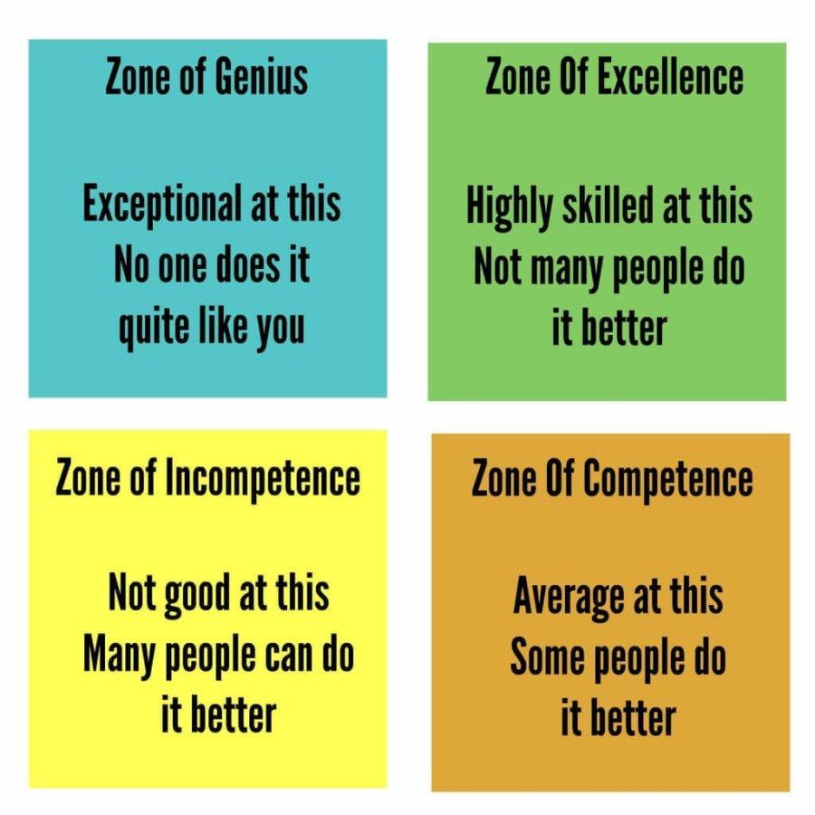 zone of genius chart