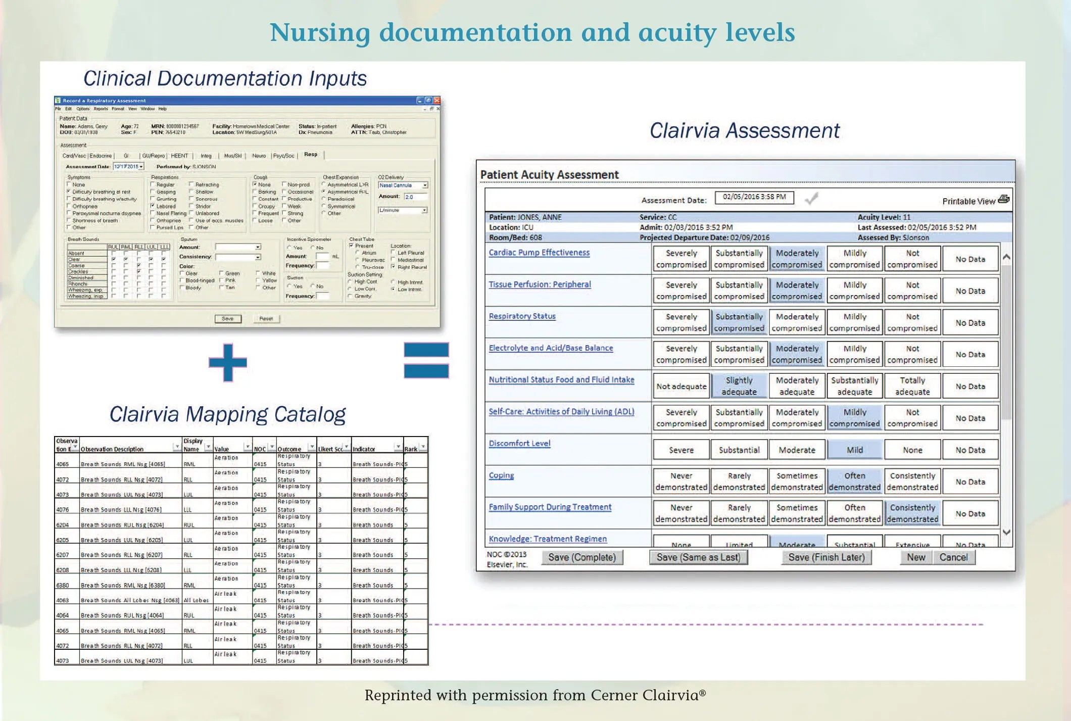 Acuity Adjusted Staffing A Proven Strategy To Optimize