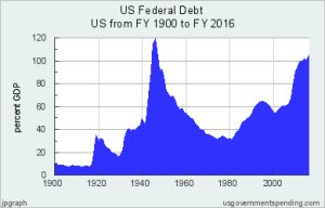 U.S. Federal Debt as percentage of GDP