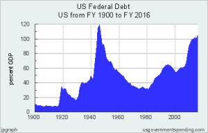 Hamilton on Debt: Turn It into Capital!