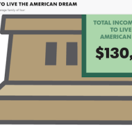 Do you make enough income to live the American Dream? Here's what it costs.