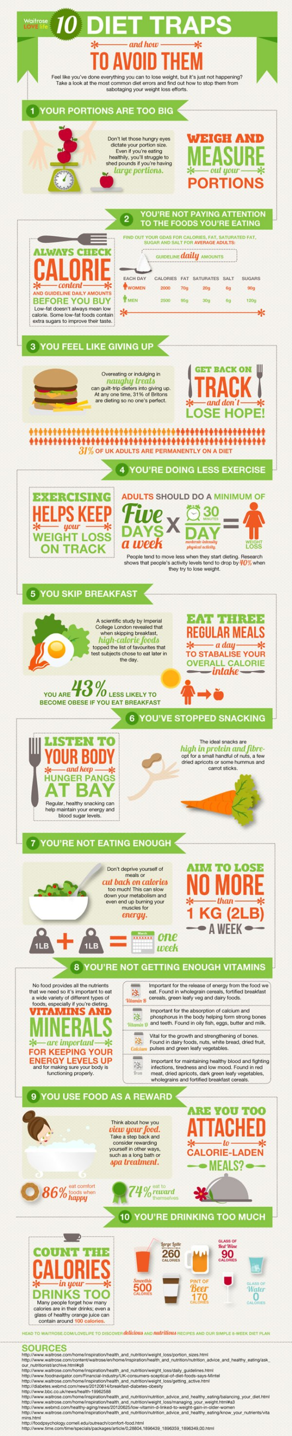 10 common diet traps and how to avoid them