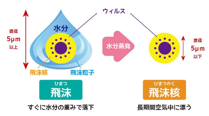 エアロゾル感染とは | 大衛株式会社|産科・医療・衛生用品ブランドのアメジスト