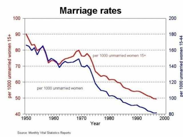 Сравнение Америки 50-х и 2000-х
