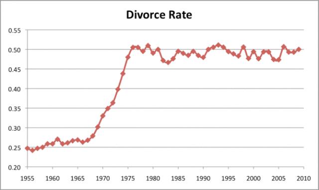 Сравнение. Америка 50-х и 2000-х